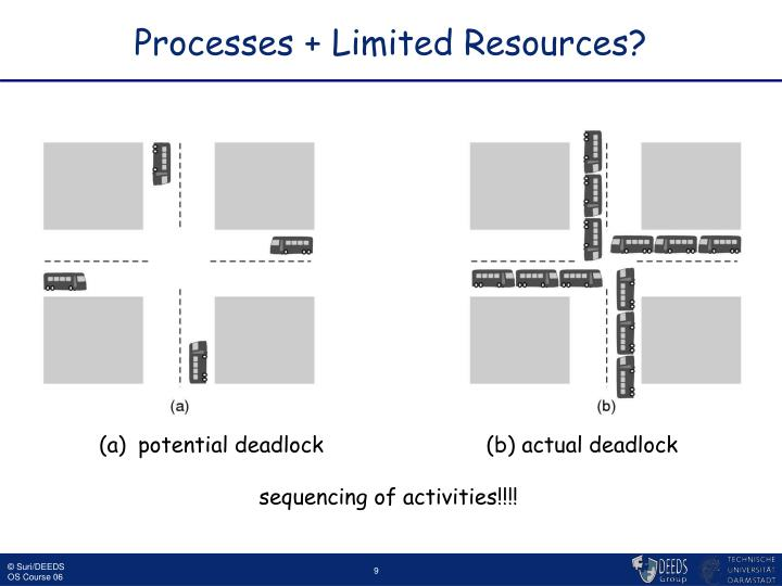Processes + Limited Resources?