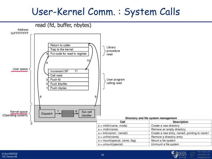 User-Kernel Comm. : System Calls