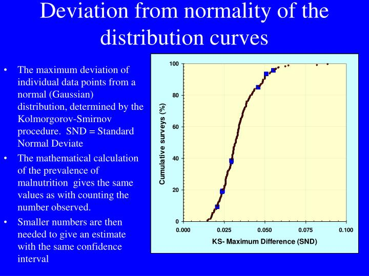 Deviation from normality of the distribution curves