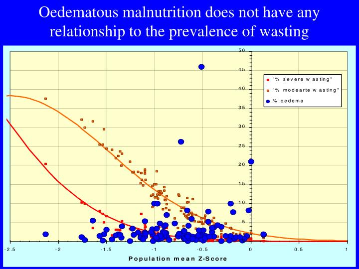 Oedematous malnutrition does not have any relationship to the prevalence of wasting