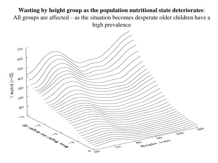 Wasting by height group as the population nutritional state deteriorates