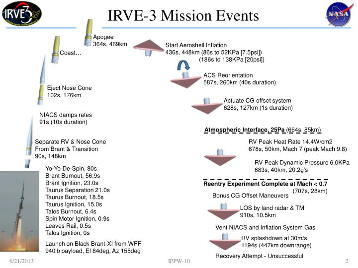 IRVE-3 Mission Events