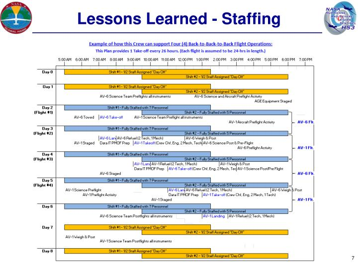 Lessons Learned - Staffing