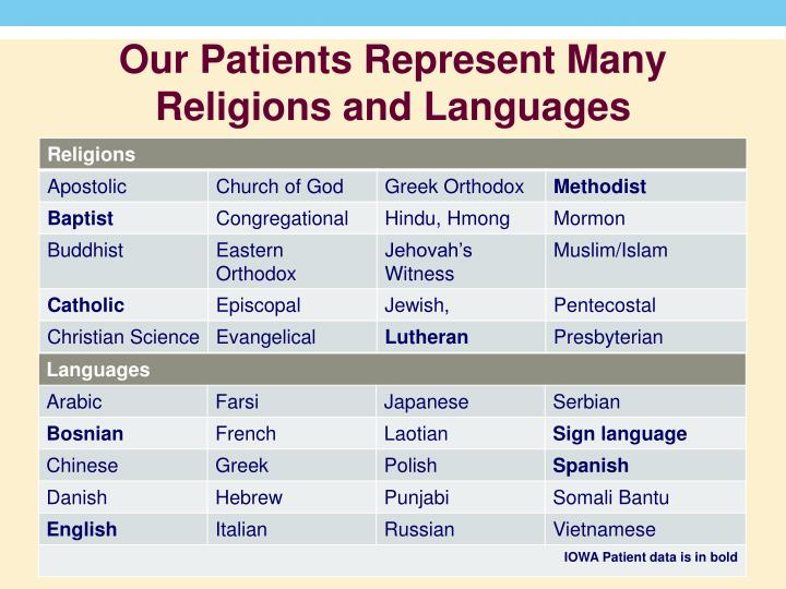 Our Patients Represent Many Religions and Languages