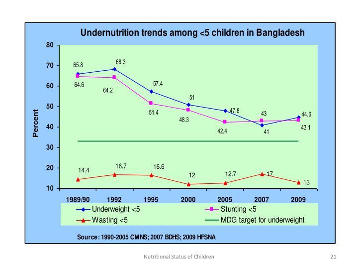 Nutritional Status of Children
