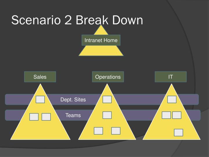 Scenario 2 Break