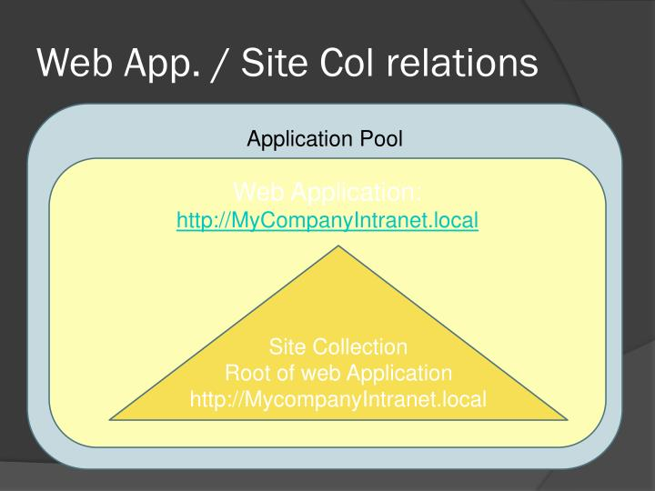 Web App. / Site Col relations