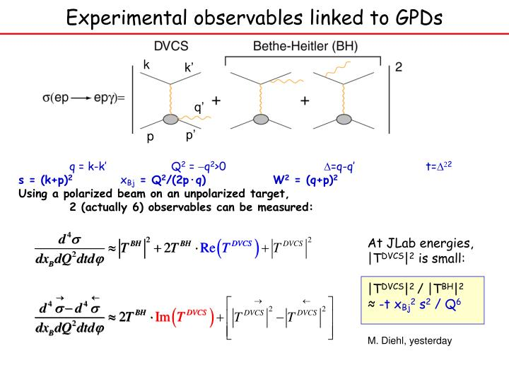 Experimental observables linked to gpds