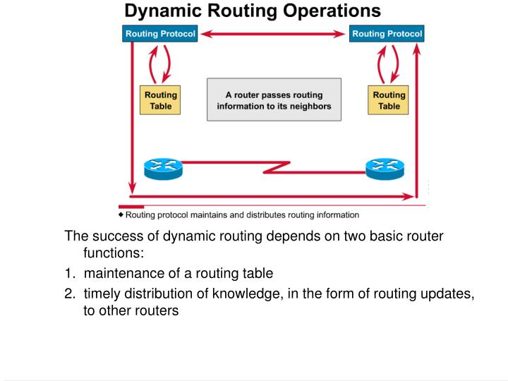 The success of dynamic routing depends on two basic router functions: