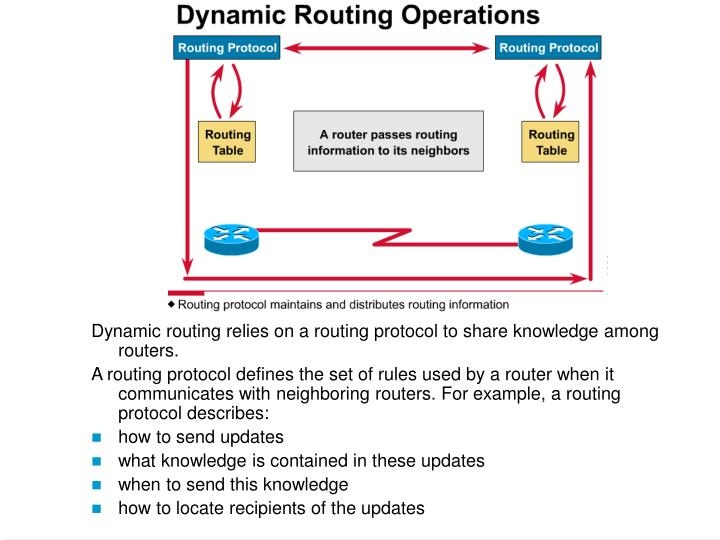 Dynamic routing relies on a routing protocol to share knowledge among routers.