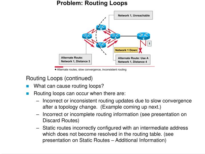 Routing Loops (continued)