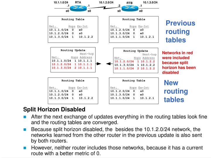 Previous routing tables
