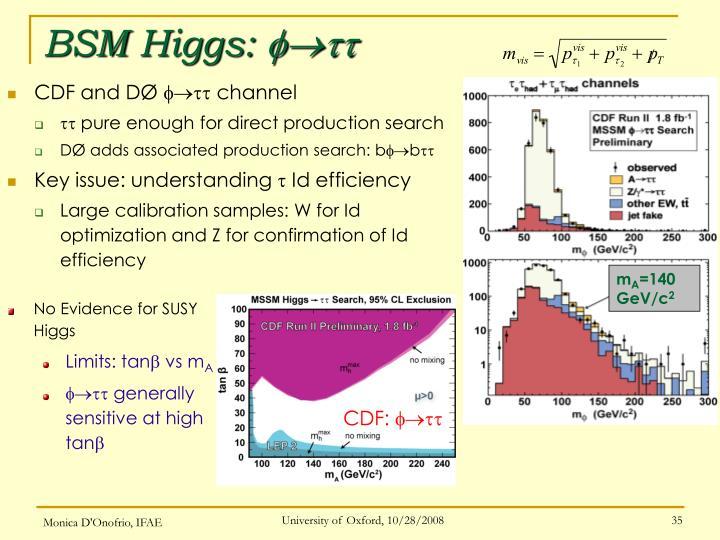 BSM Higgs: