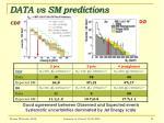 data vs sm predictions