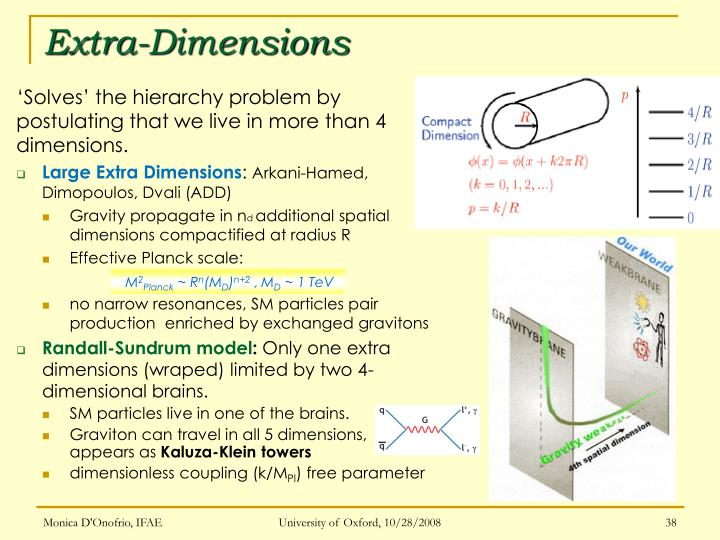 Extra-Dimensions