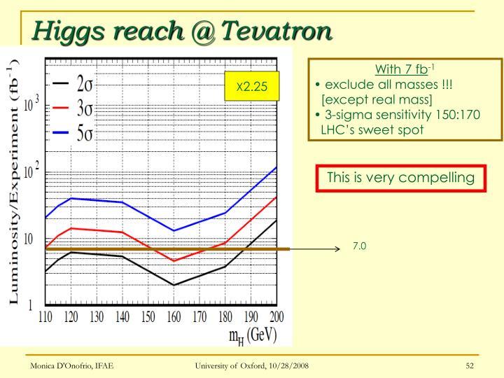 Higgs reach