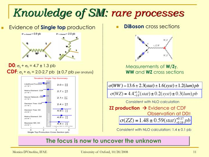 Knowledge of SM: