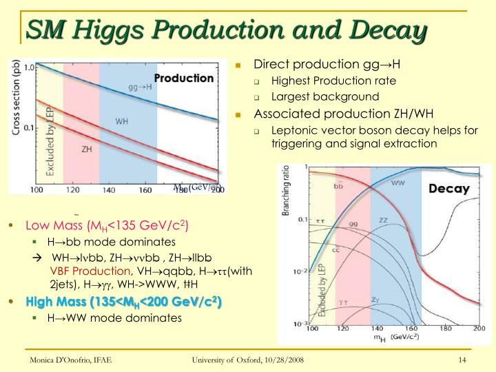 SM Higgs Production