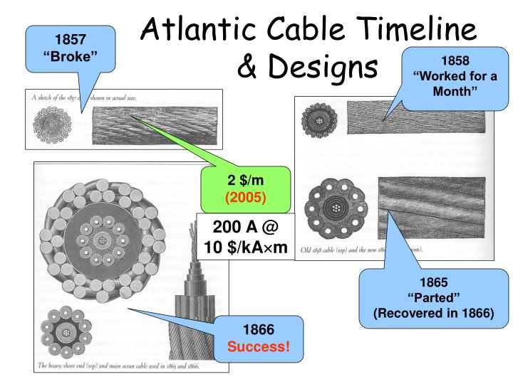 Atlantic Cable Timeline & Designs