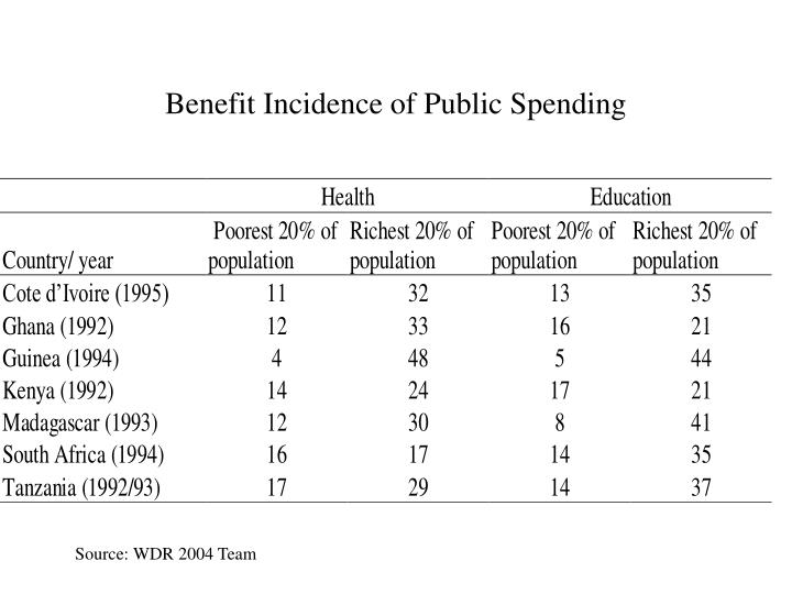 Benefit Incidence of Public Spending
