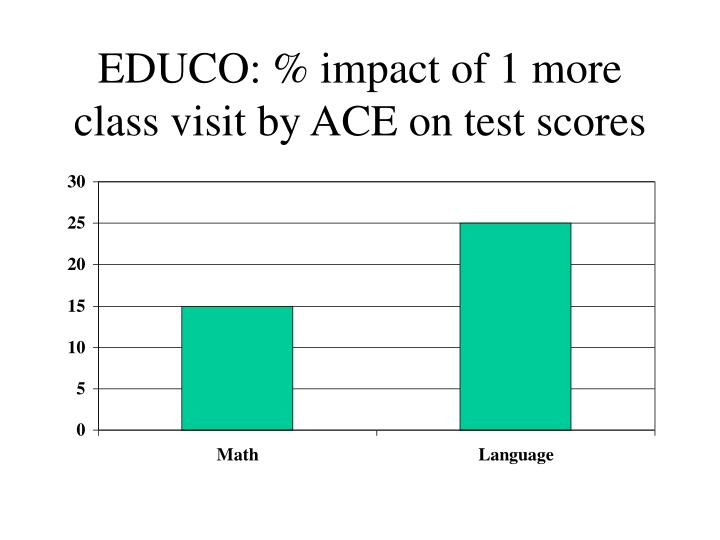 EDUCO: % impact of 1 more class visit by ACE on test scores