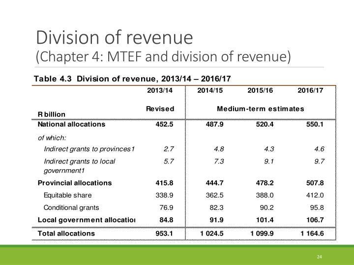 Division of revenue