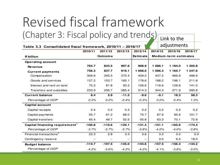 Revised fiscal