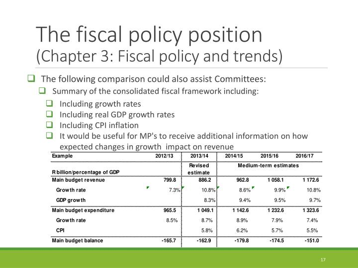 The fiscal
