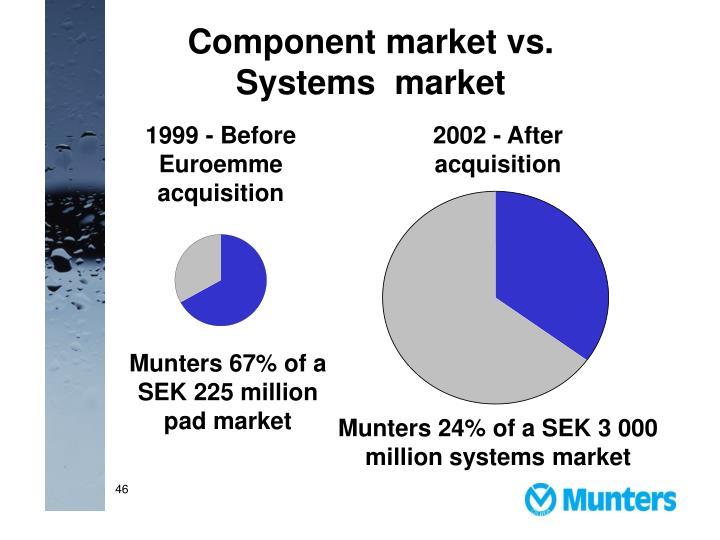 Component market vs. Systems  market