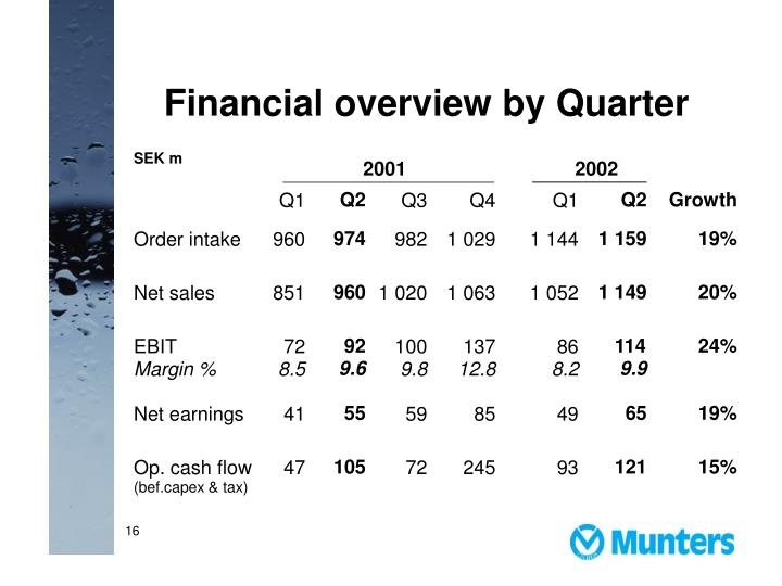 Financial overview by Quarter