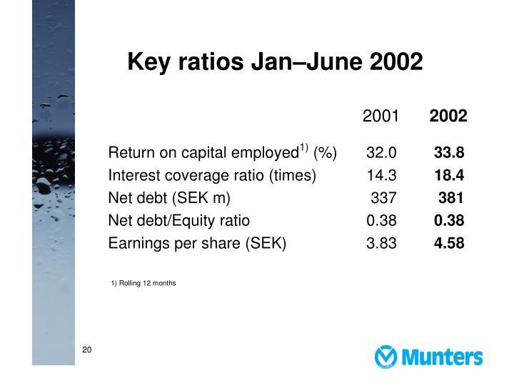 Key ratios Jan–June 2002