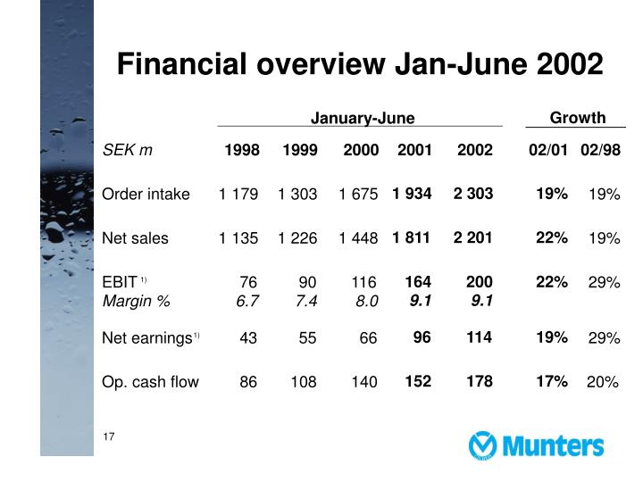 Financial overview Jan-June 200