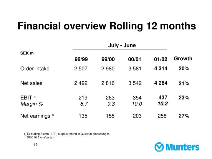 Financial overview Rolling 12 months