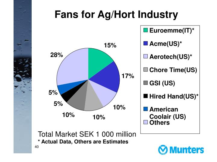 Fans for Ag/Hort Industry