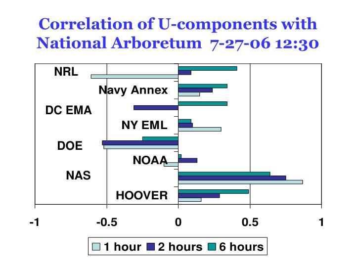 Correlation of U-components with National Arboretum  7-27-06 12:30