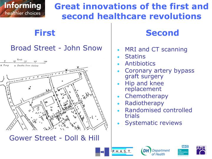 Great innovations of the first and second healthcare revolutions