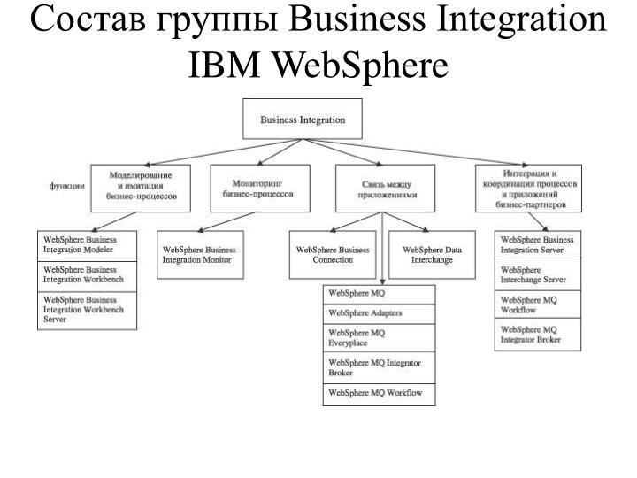 Состав группы Business Integration    IBM WebSphere