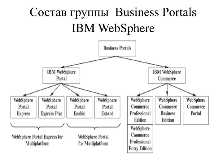 Состав группы  Business Portals