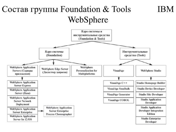 Состав группы Foundation & Tools            IBM WebSphere