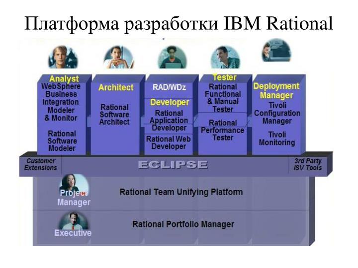 Платформа разработки