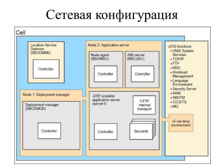 Сетевая конфигурация