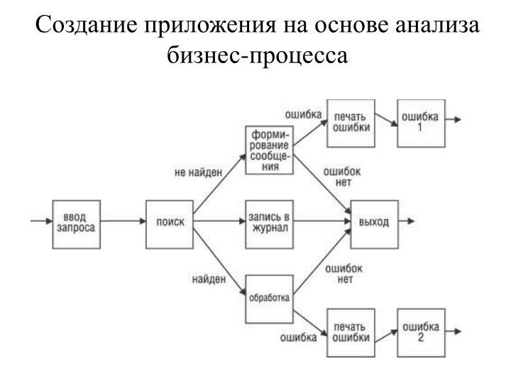 Создание приложения на основе анализа бизнес-процесса