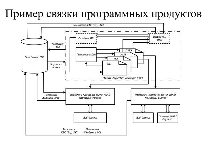 Пример связки программных продуктов