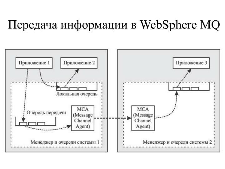 Передача информации в WebSphere MQ