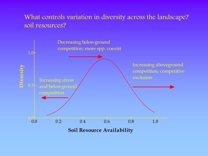 What controls variation in diversity across the landscape?