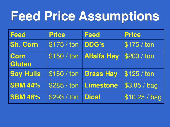 Feed Price Assumptions