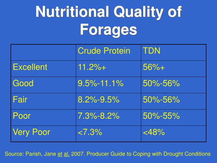 Nutritional Quality of Forages