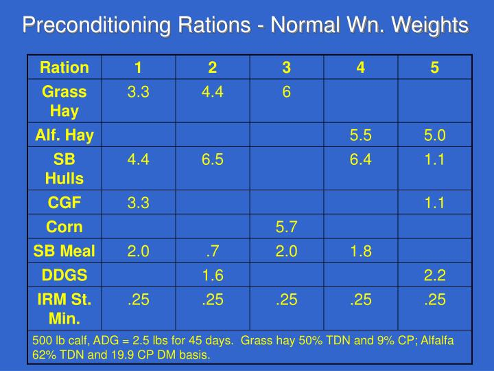 Preconditioning Rations - Normal Wn. Weights