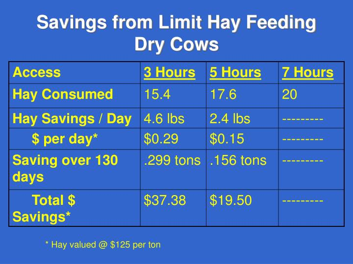 Savings from Limit Hay Feeding