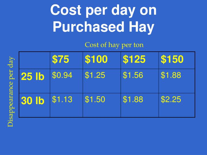 Cost per day on Purchased Hay